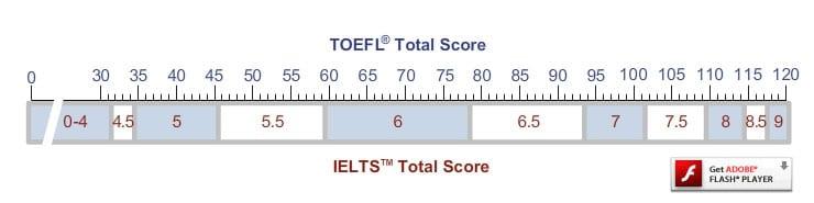 экзамен toefl, тест toefl, toefl ibt, подготовка к toefl, toefl пробный тест online, курсы toefl, ielts тест, written ielts, подготовка к ielts