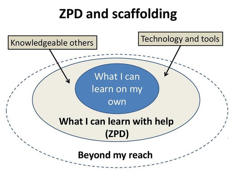 Scaffolding in the ZPD