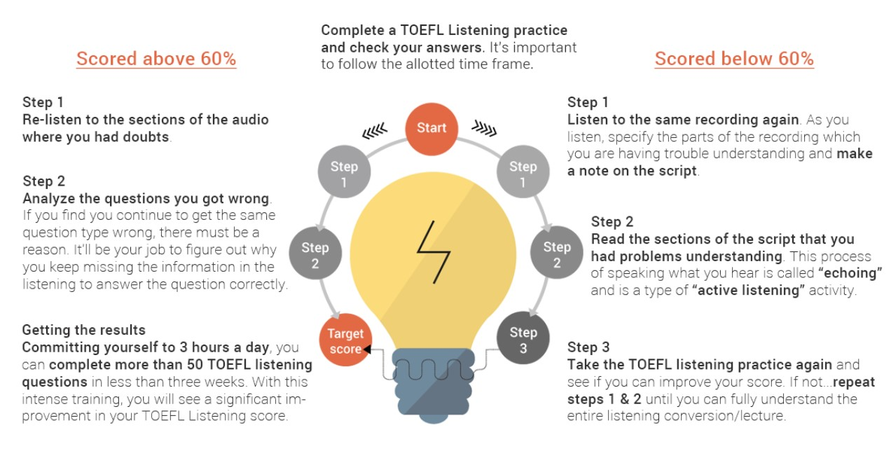 Listening section of the TOEFL