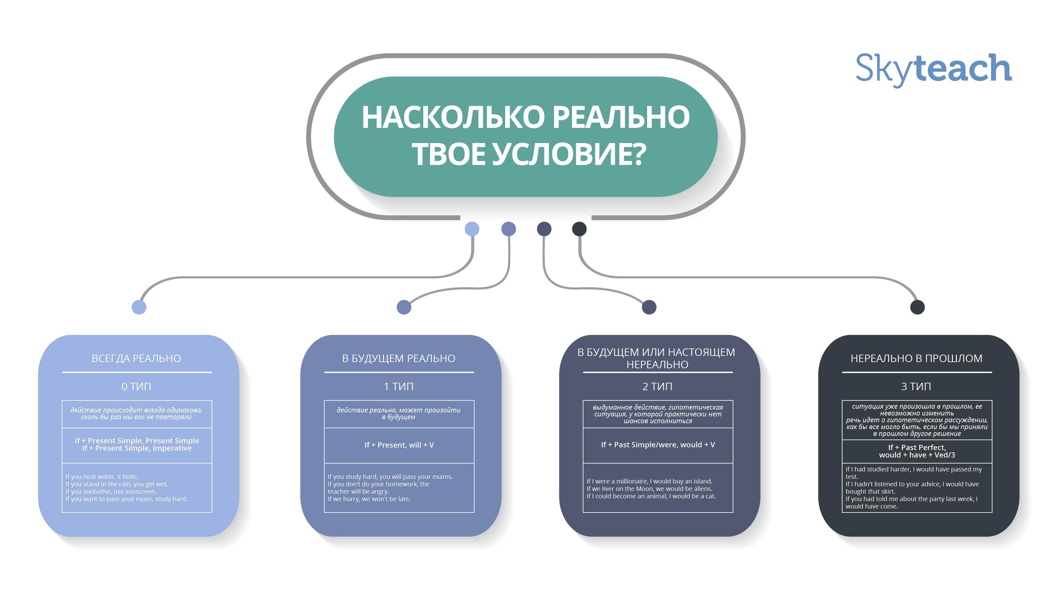 Карта условных предложений для тех, кто сдает ЕГЭ