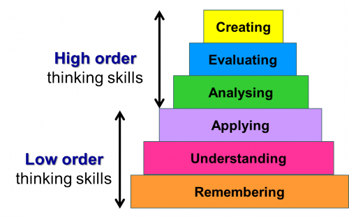Lower and Higher order thinking skills (LOTS and HOTS)