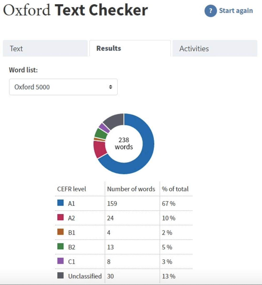 Инструменты для анализа лексики текстов