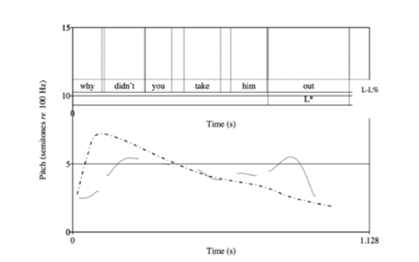 Отличия русских и английских интонационных моделей