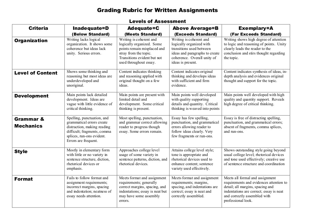 Assessing writing assignments: criteria and approaches