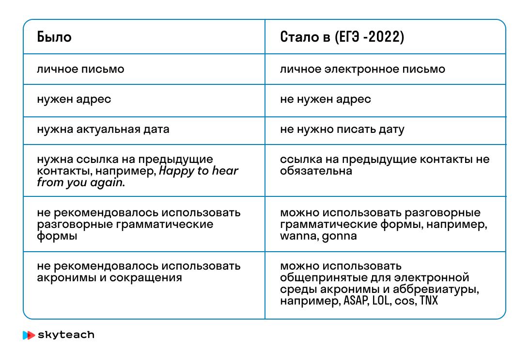 Как готовить к письму в ЕГЭ-2022 по английскому