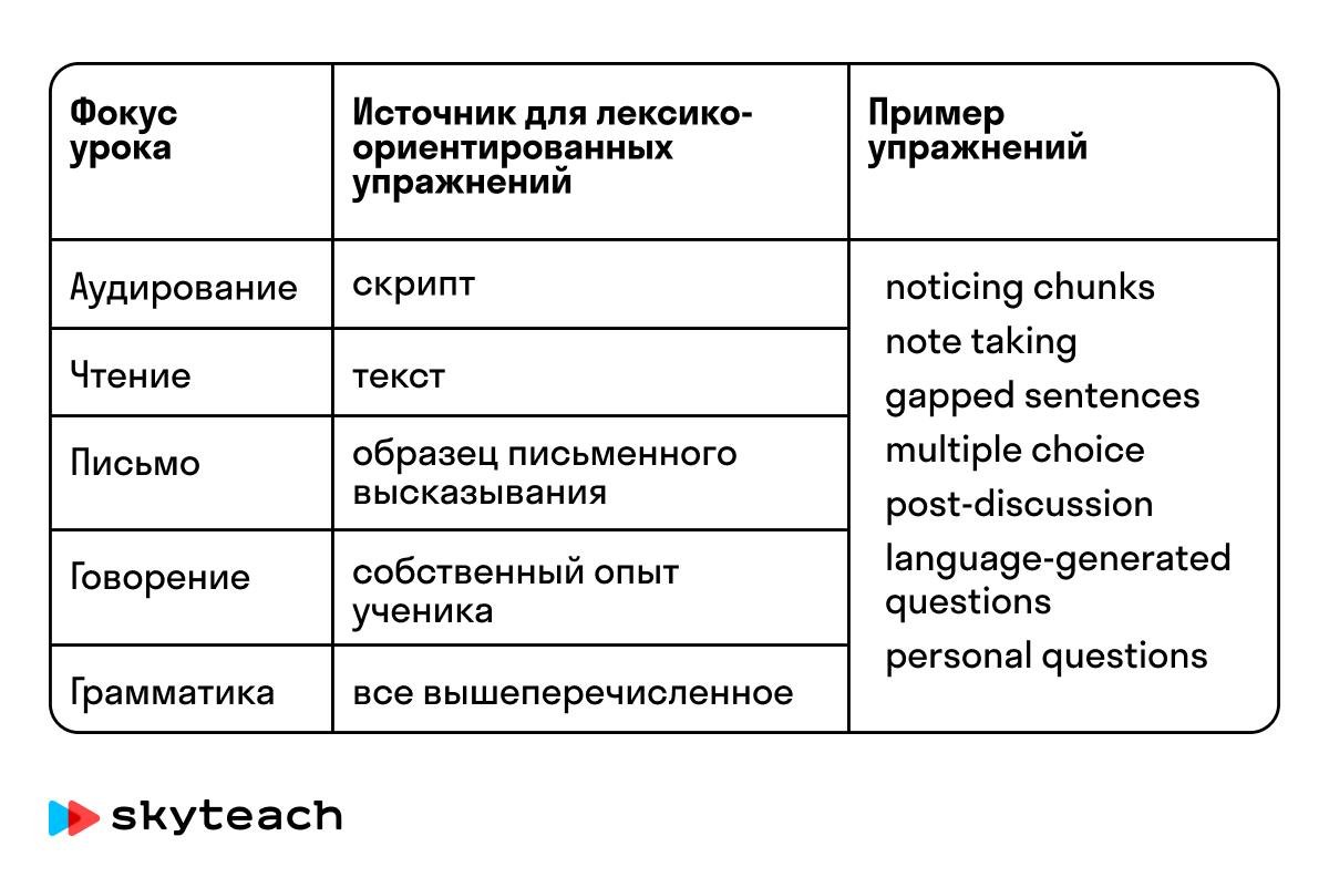 Лексический подход на практике