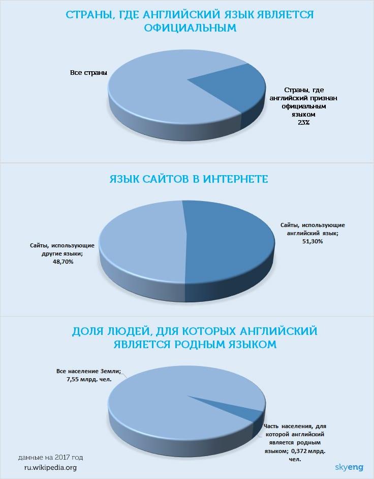 Статистика_английский язык