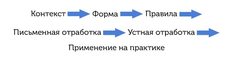 Схема изучения грамматики английского языка