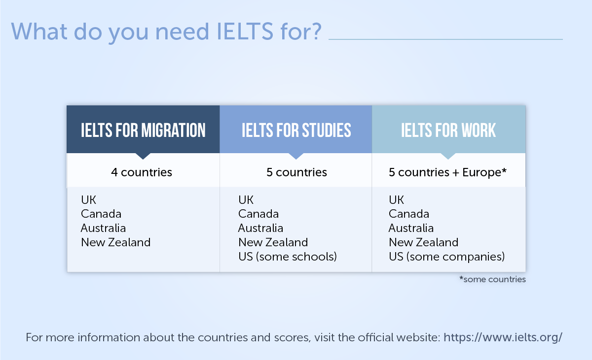 IELTS: facts and figures