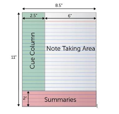 Система создания и организации заметок Cornell notes